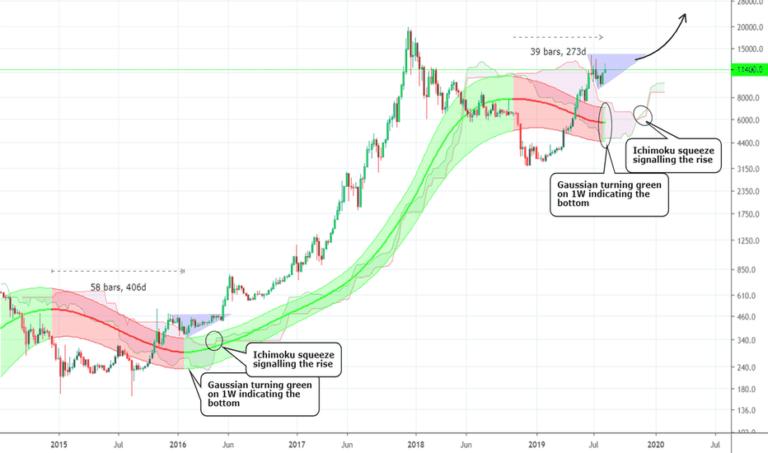 Sebastian Sinclair: Il y a un risque de chute du prix du bitcoin au niveau de 8500 $